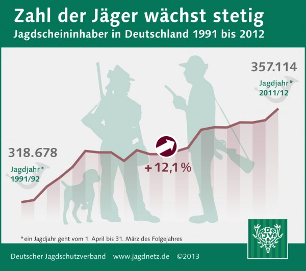 Zahl der Jäger in Deutschland steigt stetig