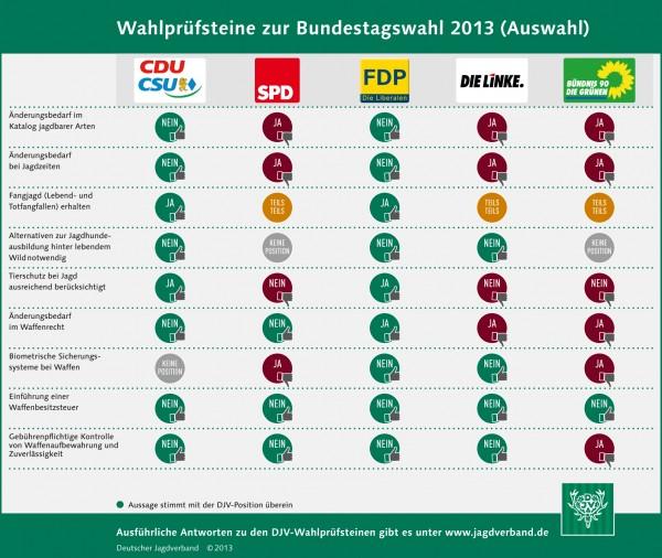 Bundestagswahl 2013 – Welche Partei unterstützt die Jäger?