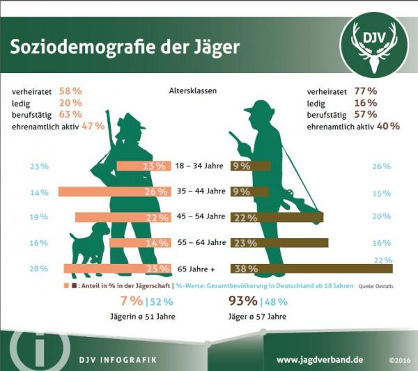 Jägerstatistik
